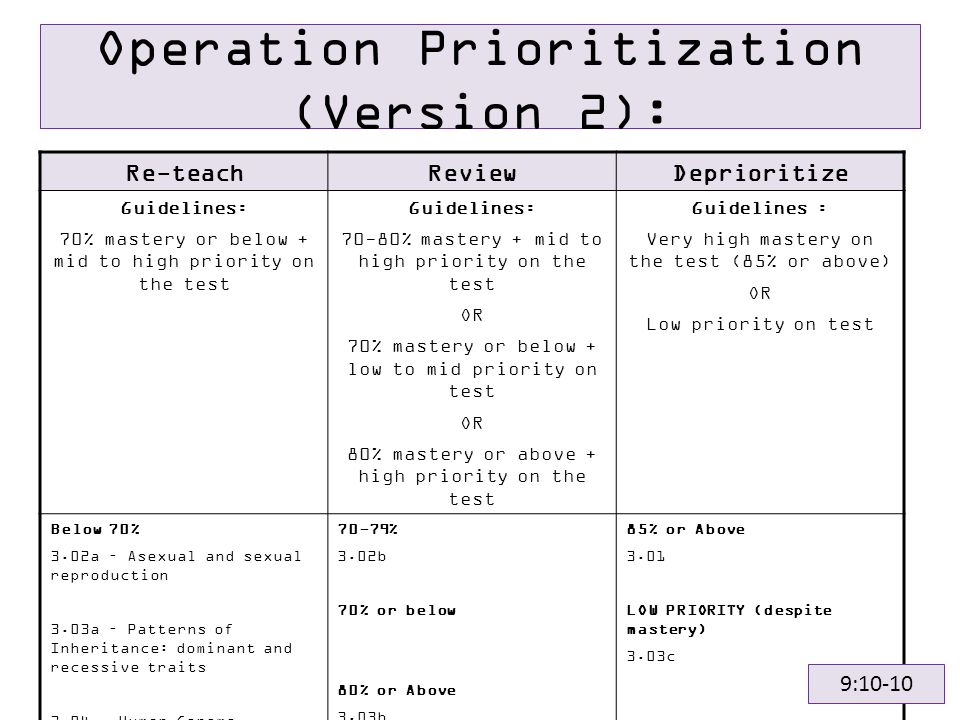 Operation Prioritization (Version 2): Re-teachReviewDeprioritize Guidelines: 70% mastery or below + mid to high priority on the test Guidelines: 70-80% mastery + mid to high priority on the test OR 70% mastery or below + low to mid priority on test OR 80% mastery or above + high priority on the test Guidelines : Very high mastery on the test (85% or above) OR Low priority on test Below 70% 3.02a – Asexual and sexual reproduction 3.03a – Patterns of Inheritance: dominant and recessive traits 3.04 – Human Genome Project/Biotechnology 3.05 – Theory of Evolution 70-79% 3.02b 70% or below 80% or Above 3.03b 85% or Above 3.01 LOW PRIORITY (despite mastery) 3.03c 9:10-10