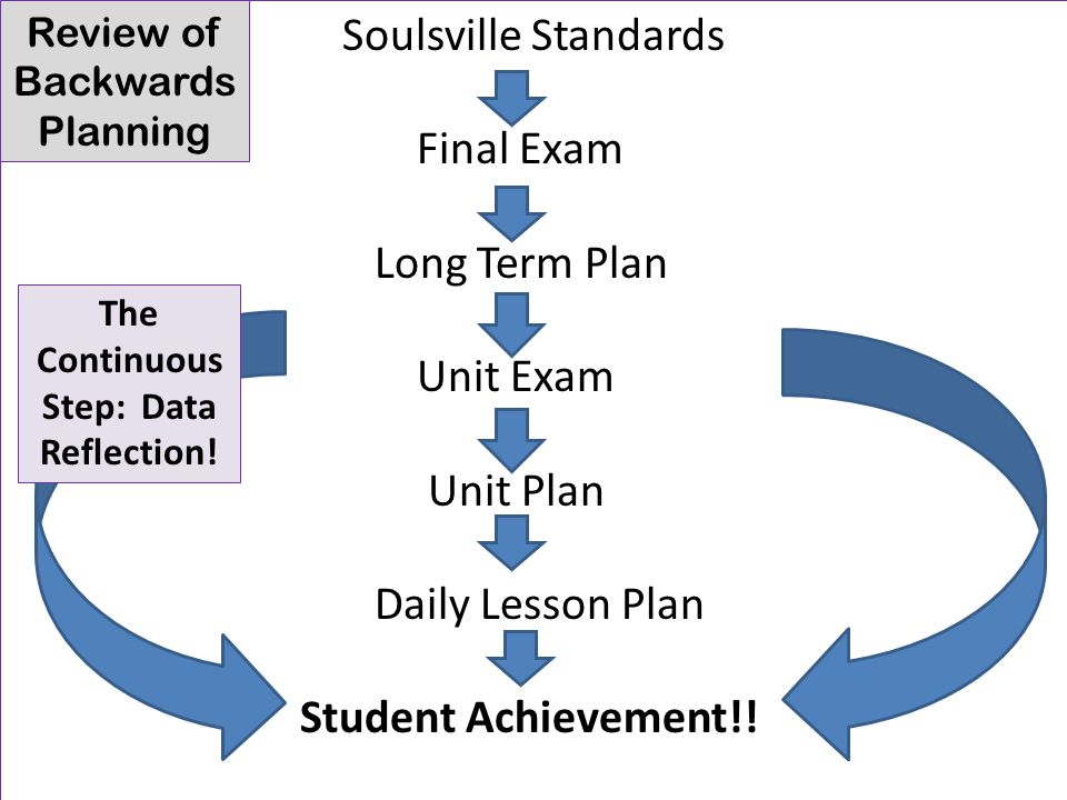 Soulsville Standards Final Exam Long Term Plan Unit Exam Unit Plan Daily Lesson Plan Student Achievement!.