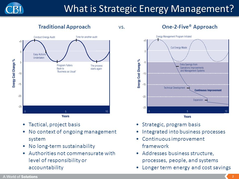 A World of Solutions 2 What is Strategic Energy Management.