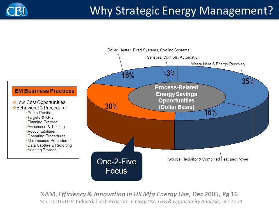 Boiler, Heater, Fired Systems, Cooling Systems Sensors, Controls, Automation Waste Heat & Energy Recovery Source Flexibility & Combined Heat and Power EM Business Practices Process-Related Energy Savings Opportunities (Dollar Basis) NAM, Efficiency & Innovation in US Mfg Energy Use, Dec 2005, Pg 16 Source: US DOE Industrial Tech Program, Energy Use, Loss & Opportunity Analysis, Dec 2004  Low-Cost Opportunities  Behavioral & Procedural Policy Position Targets & KPIs Planning Protocol Awareness & Training Accountabilities Operating Procedures Maintenance Procedures Data Capture & Reporting Auditing Protocol One-2-Five Focus Why Strategic Energy Management?