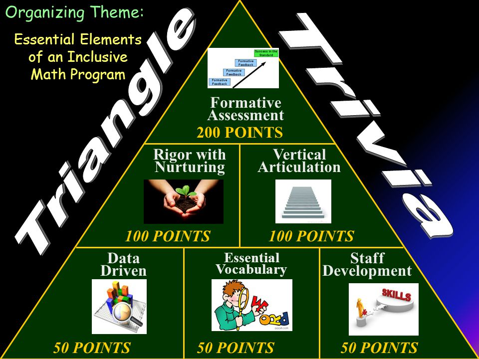 50 POINTS50 POINTS50 POINTS 100 POINTS 200 POINTS Data Driven Organizing Theme: Essential Elements of an Inclusive Math Program Vertical Articulation