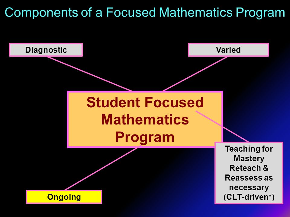 Components of a Focused Mathematics Program Assessment Driven by Essential Knowledge and Essential Skills Student Focused Mathematics Program Ongoing DiagnosticVaried Teaching for Mastery Reteach & Reassess as necessary (CLT-driven*) Ongoing