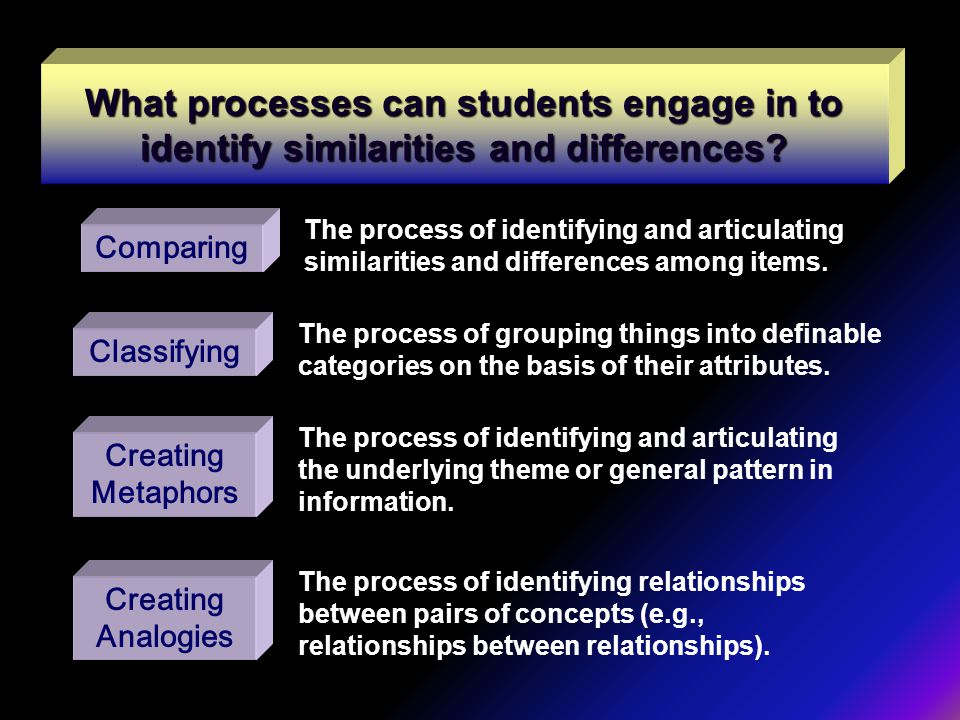 What processes can students engage in to identify similarities and differences? Comparing The process of identifying and articulating similarities and