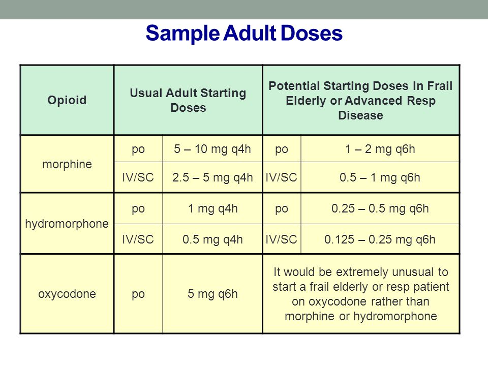 Sample Adult Doses Opioid Usual Adult Starting Doses Potential Starting Doses In Frail Elderly or Advanced Resp Disease morphine po5 – 10 mg q4hpo1 – 2 mg q6h IV/SC2.5 – 5 mg q4hIV/SC0.5 – 1 mg q6h hydromorphone po1 mg q4hpo0.25 – 0.5 mg q6h IV/SC0.5 mg q4hIV/SC0.125 – 0.25 mg q6h oxycodonepo5 mg q6h It would be extremely unusual to start a frail elderly or resp patient on oxycodone rather than morphine or hydromorphone