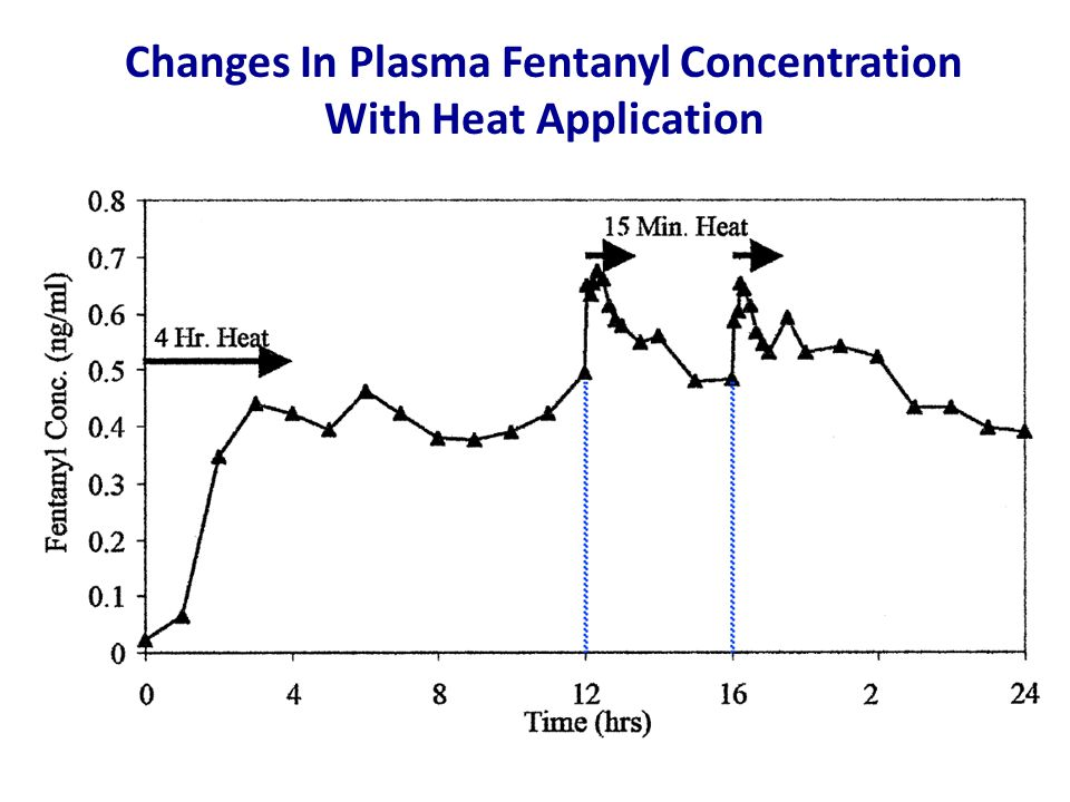 Changes In Plasma Fentanyl Concentration With Heat Application