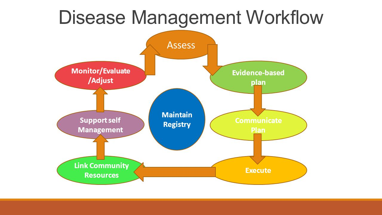 Disease Management Workflow Assess Evidence-based plan Maintain Registry Execute Link Community Resources Support self Management Monitor/Evaluate /Ad