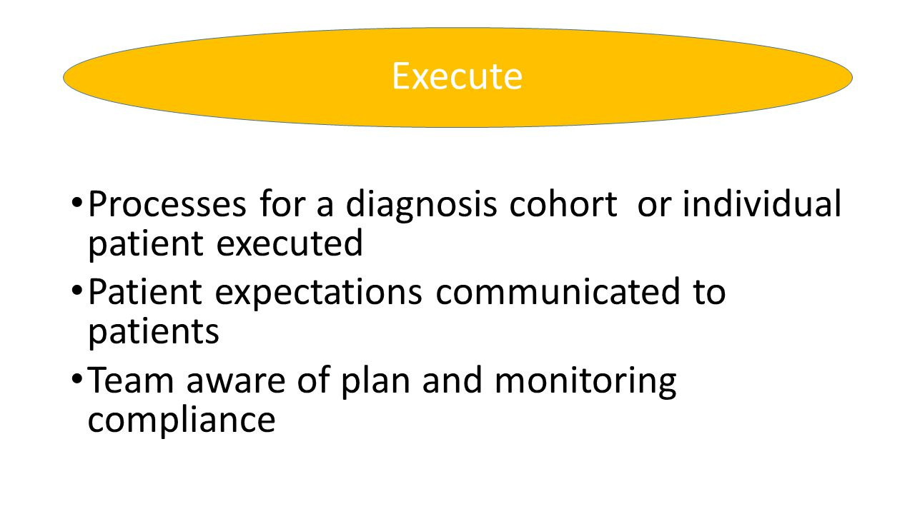 Processes for a diagnosis cohort or individual patient executed Patient expectations communicated to patients Team aware of plan and monitoring compli