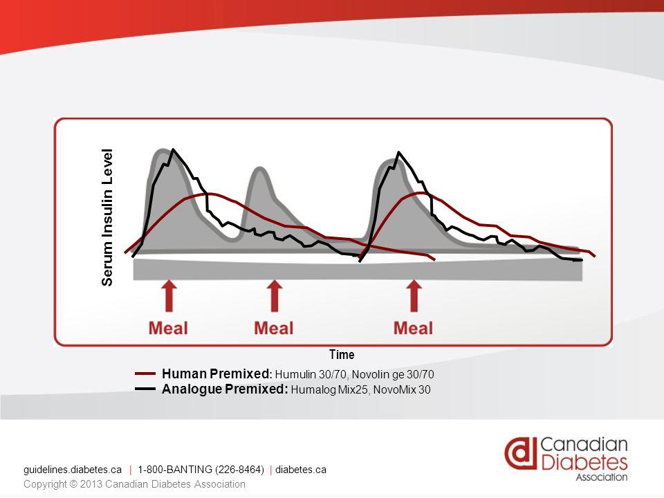 Time Serum Insulin Level Human Premixed : Humulin 30/70, Novolin ge 30/70 Analogue Premixed: Humalog Mix25, NovoMix 30 guidelines.diabetes.ca   1-800-BANTING (226-8464)   diabetes.ca Copyright © 2013 Canadian Diabetes Association