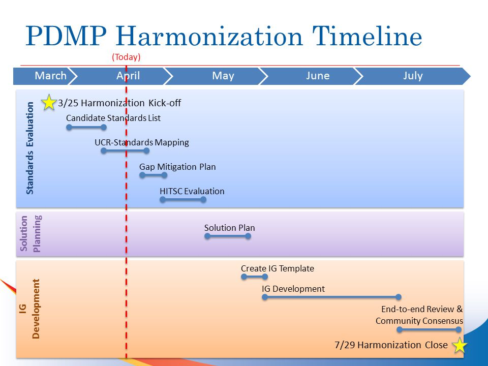 Harmonization Weekly Timeline Week Target Date (2014) All Hands WG Meeting Tasks Review & Comments from Community via Wiki page due following Monday @ 12 noon 13/25 Harmonization Kick-Off & Process Overview Introduce: Overview of UCR-Standards Mapping Review: N/A 24/1Introduce: Candidate Standards List & UCR-Standards MappingReview: Candidate Standards List 34/8 Finalize: Candidate Standards List Review: UCR-Standards Mapping 44/15Review: UCR-Standards Mapping -4/22 Cancelled for National Rx Summit 54/29 Finalize: Outcome of UCR-Standards Mapping Introduce: Gap Mitigation Plan, HITSC Evaluation Review: Gap Mitigation Plan, HITSC Evaluation 65/6 Finalize: Gap Mitigation Plan Review: HITSC Evaluation 75/13 Finalize: Full Review of HITSC Evaluation, Total Ratings, List of Final Standards for Solution Plan Introduce: Solution Plan Review: Solution Plan 85/20Review: Solution Plan 95/27 Finalize: Solution Plan Introduce: Implementation Guide (IG) Template Review: Implementation Guide Template 10-156/3 – 7/8Review: Implementation Guide 16-177/15 – 7/22End-to-End Community Review of Implementation GuideEnd-to-End Review of Implementation Guide 187/29Consensus Vote