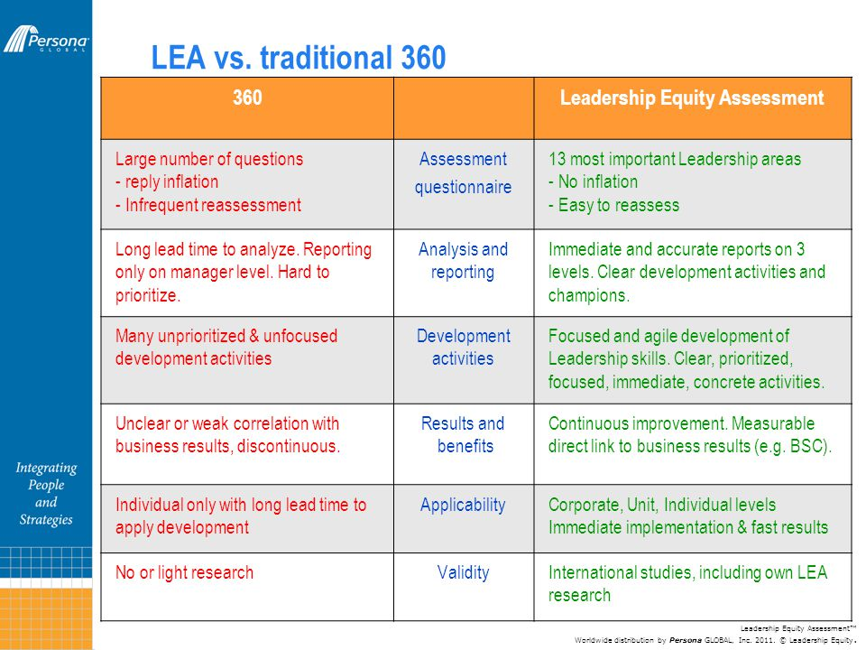LEA vs. traditional 360 360Leadership Equity Assessment Large number of questions - reply inflation - Infrequent reassessment Assessment questionnaire