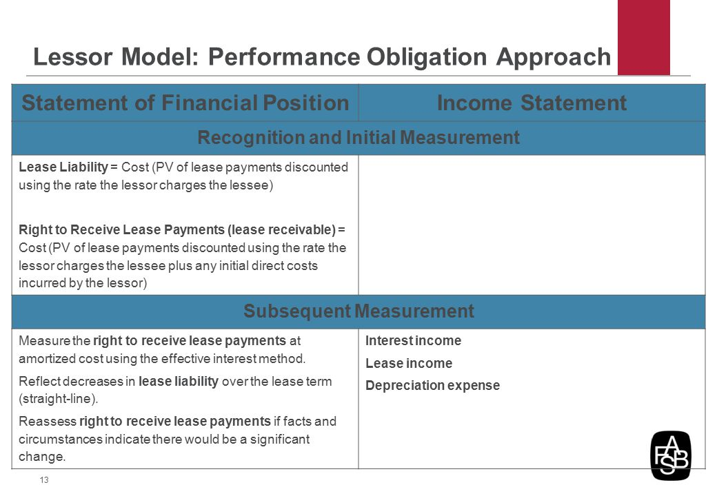Lessor Model: Performance Obligation Approach 13 Statement of Financial PositionIncome Statement Recognition and Initial Measurement Lease Liability =