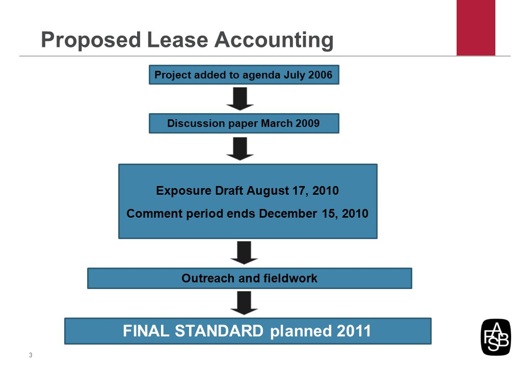 Proposed Lease Accounting Discussion paper March 2009 Exposure Draft August 17, 2010 Comment period ends December 15, 2010 FINAL STANDARD planned 2011