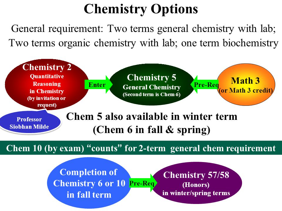 Chemistry Options General requirement: Two terms general chemistry with lab; Two terms organic chemistry with lab; one term biochemistry Chemistry 5 G