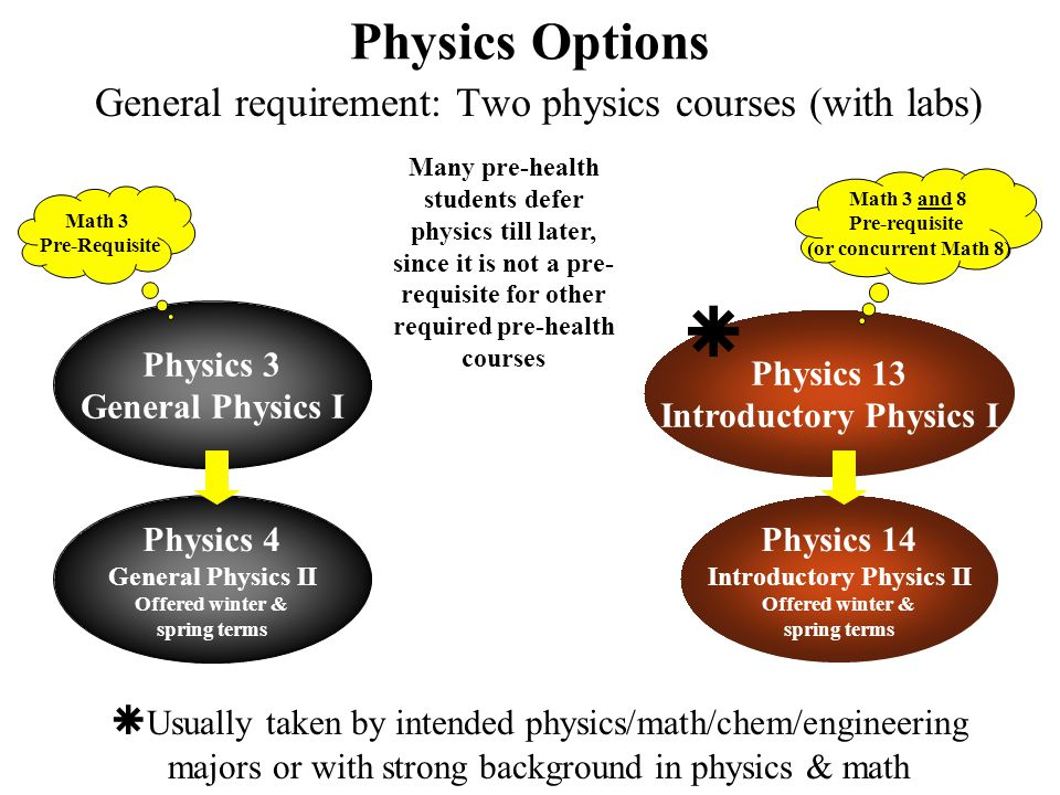 Physics Options General requirement: Two physics courses (with labs) Physics 3 General Physics I Physics 4 General Physics II Offered winter & spring