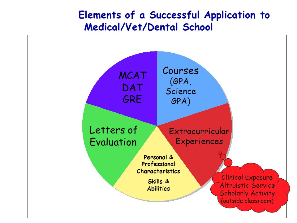 Courses (GPA, Science GPA) MCAT DAT GRE Extracurricular Experiences Letters of Evaluation Personal & Professional Characteristics Skills & Abilities C