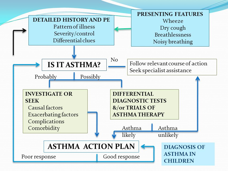 Inhaled β 2 -agonists are the mainstay of therapy in acute asthma.