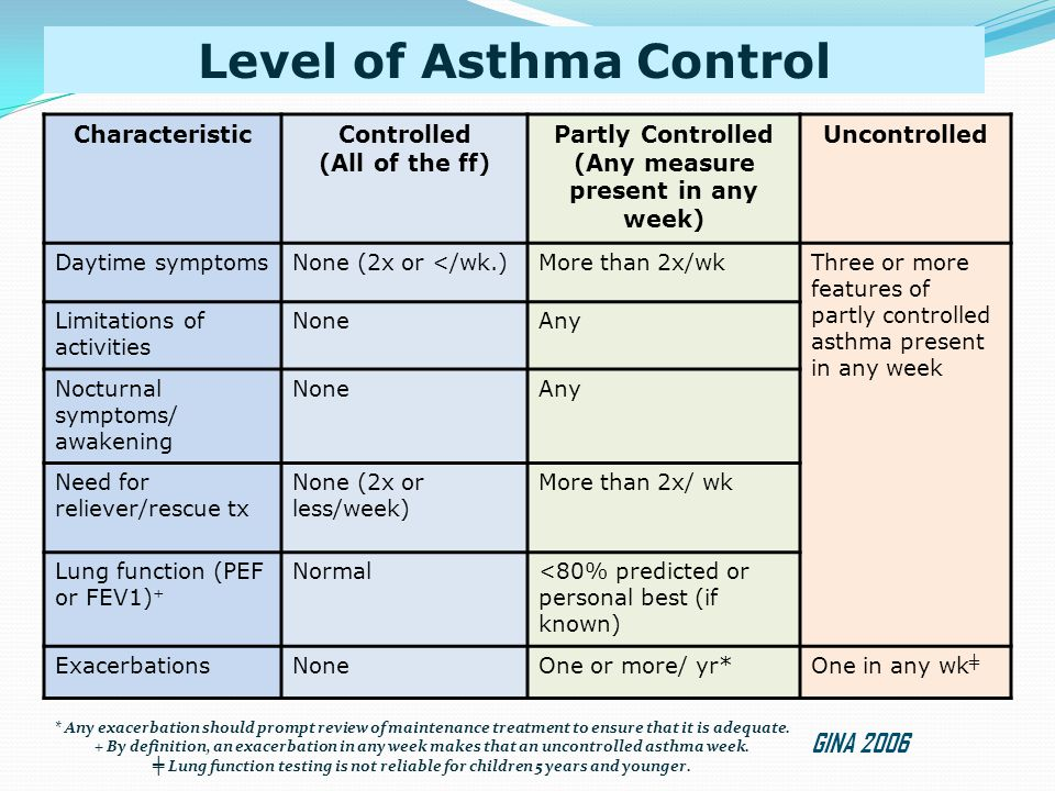 GINA ASTHMA GUIDELINES: Recommended Medications by Level of Severity: Children 2002 Daily Controller Medications Other Treatment Options INTERMITTENT PERSISTENT MILD MODERATE SEVERE None necessary IGCS 100-400mcg BUD IGCS 400-800µg BUD IGCS< 800µg BUD PLUS Sustained released theophylline OR IGCS <800µg BUD PLUS LABA OR IGCS >800µg OR IGCS <800mcg PLUS Leukotriene modifier IGCS >800µg BUD PLUS one or more of the following: Sustained- release theophylline Long Acting Inhaled β-2 agonist Leukotriene modifier Oral glucocortico steroid Sustained- release Theophylline, OR Cromone, OR Leukotriene modifier All Steps: In addition to daily controller therapy, rapid-acting inhaled β2 agonist* should be taken as needed to relieve symptoms, but should not be taken more than 3 to 4 times a day.