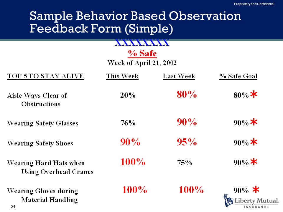 24 Proprietary and Confidential Sample Behavior Based Observation Feedback Form (Simple)