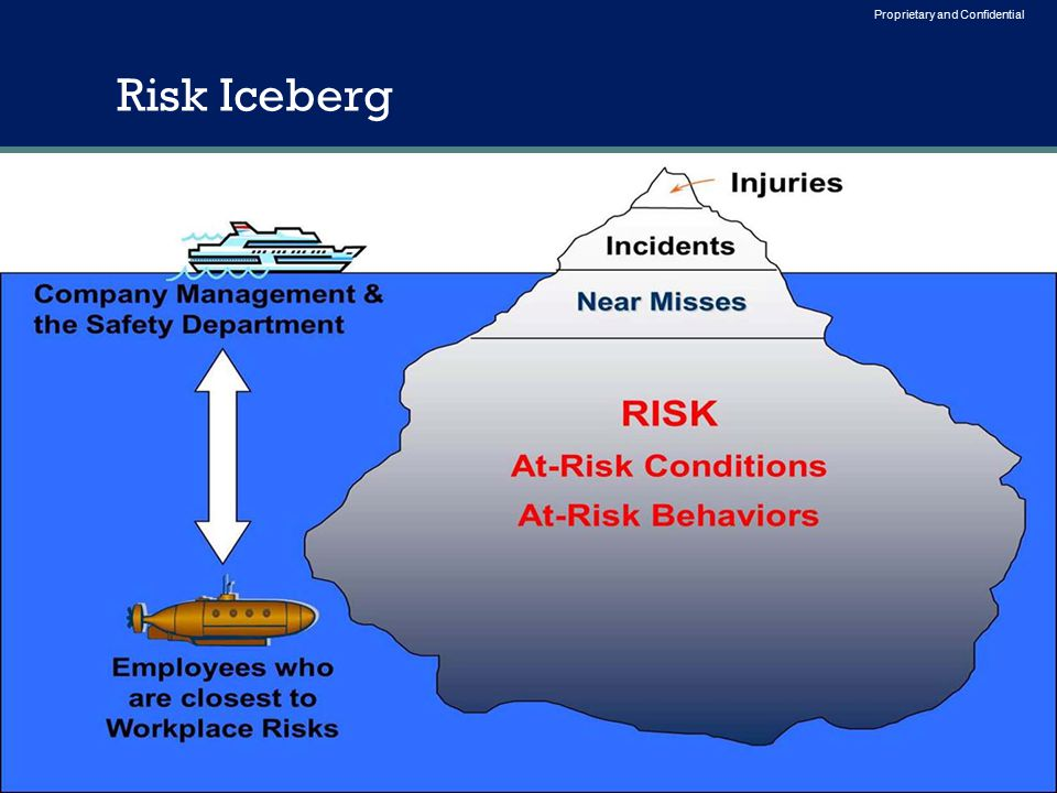 5 Proprietary and Confidential Risk Iceberg