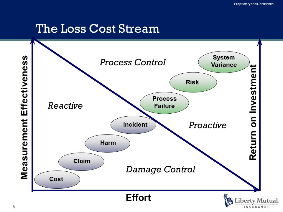 6 Proprietary and Confidential Measurement Effectiveness Effort Incident Harm Claim Cost Return on Investment System Variance Process Failure Risk Proactive Reactive The Loss Cost Stream Damage Control Process Control