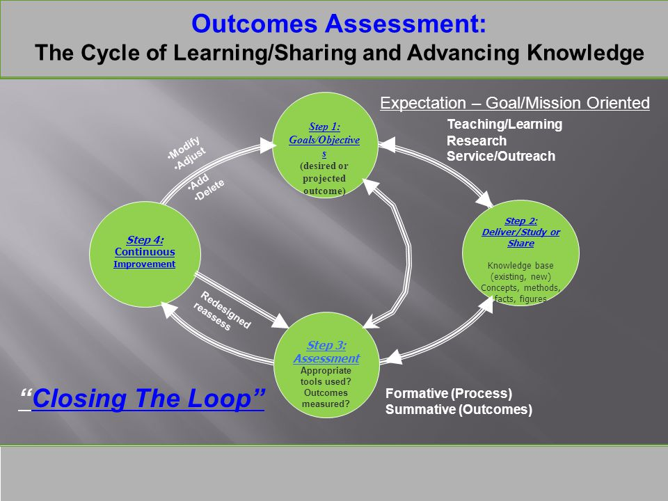 Outcomes Assessment: The Cycle of Learning/Sharing and Advancing Knowledge 2 Step 4: Continuous Improvement Step 1: Goals/Objective s (desired or projected outcome) Step 3: Assessment Appropriate tools used.