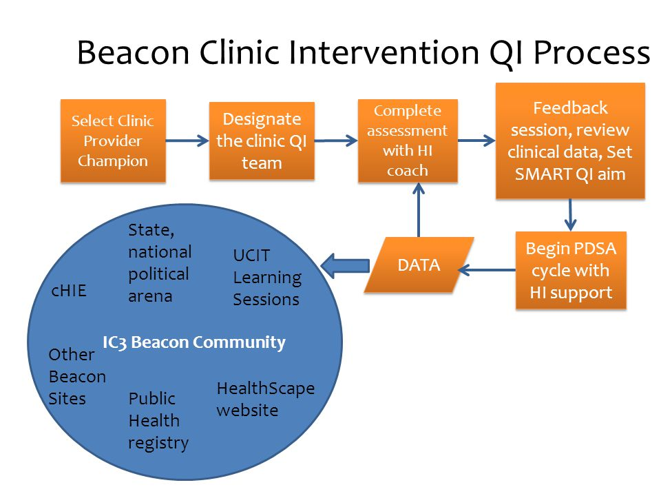 Beacon Clinic Intervention QI Process Select Clinic Provider Champion Designate the clinic QI team Feedback session, review clinical data, Set SMART QI aim Begin PDSA cycle with HI support DATA IC3 Beacon Community cHIE UCIT Learning Sessions Public Health registry HealthScape website Other Beacon Sites State, national political arena Complete assessment with HI coach