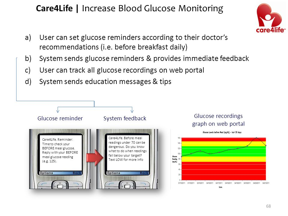 68 a)User can set glucose reminders according to their doctor's recommendations (i.e.