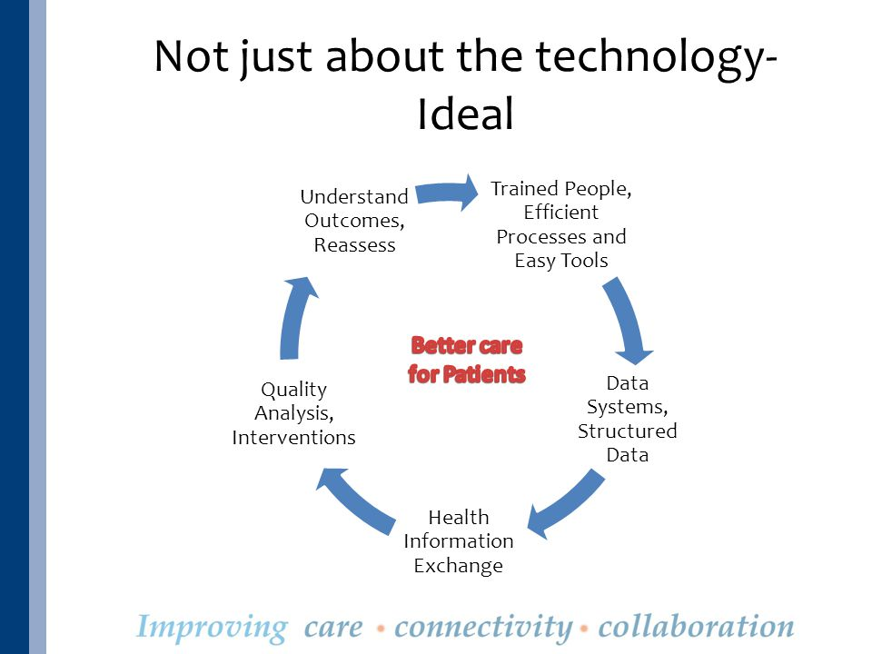 Not just about the technology- Ideal Trained People, Efficient Processes and Easy Tools Data Systems, Structured Data Health Information Exchange Quality Analysis, Interventions Understand Outcomes, Reassess