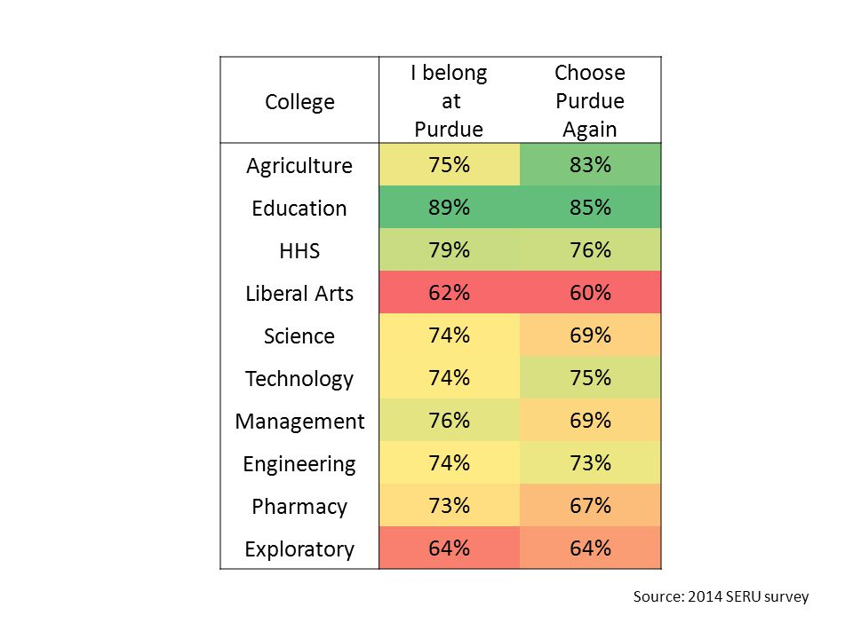 College I belong at Purdue Choose Purdue Again Agriculture75%83% Education89%85% HHS79%76% Liberal Arts62%60% Science74%69% Technology74%75% Management76%69% Engineering74%73% Pharmacy73%67% Exploratory64% Source: 2014 SERU survey