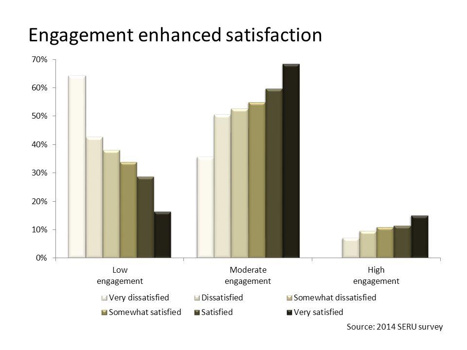 Engagement enhanced satisfaction Source: 2014 SERU survey