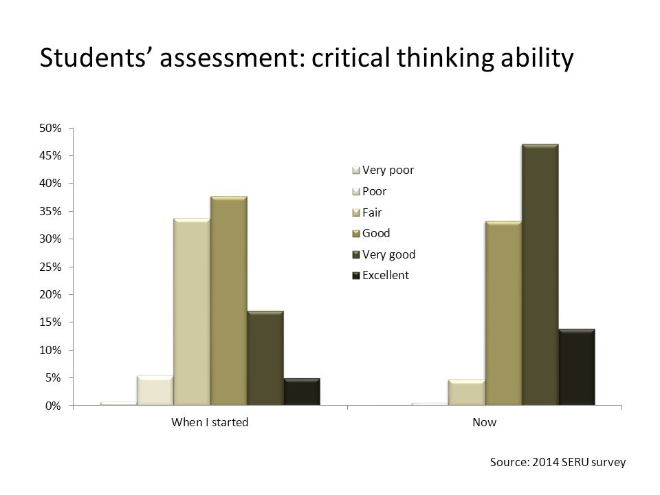 Students' assessment: critical thinking ability Source: 2014 SERU survey