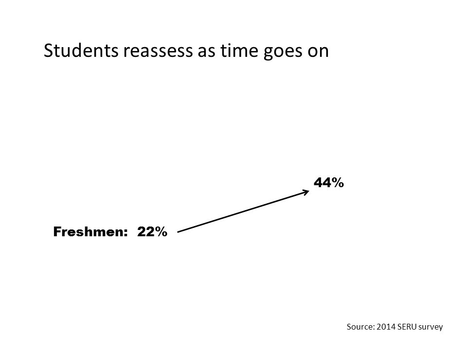 Students reassess as time goes on 44% Freshmen: 22% Source: 2014 SERU survey