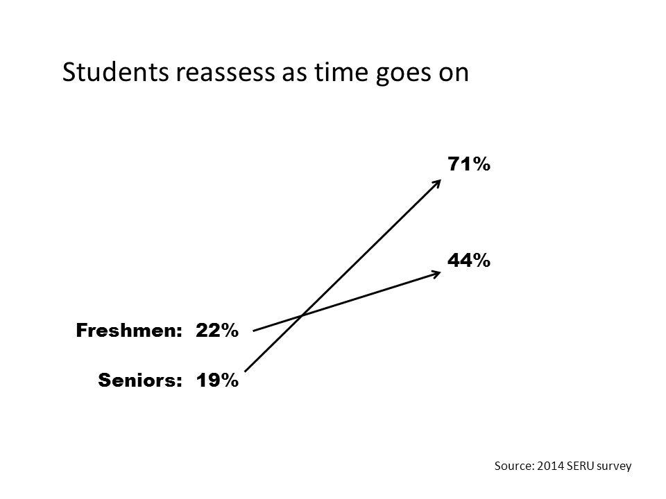 Students reassess as time goes on 44% Freshmen: Seniors: 22% 19% 71% Source: 2014 SERU survey