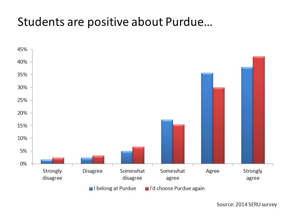Students are positive about Purdue… Source: 2014 SERU survey