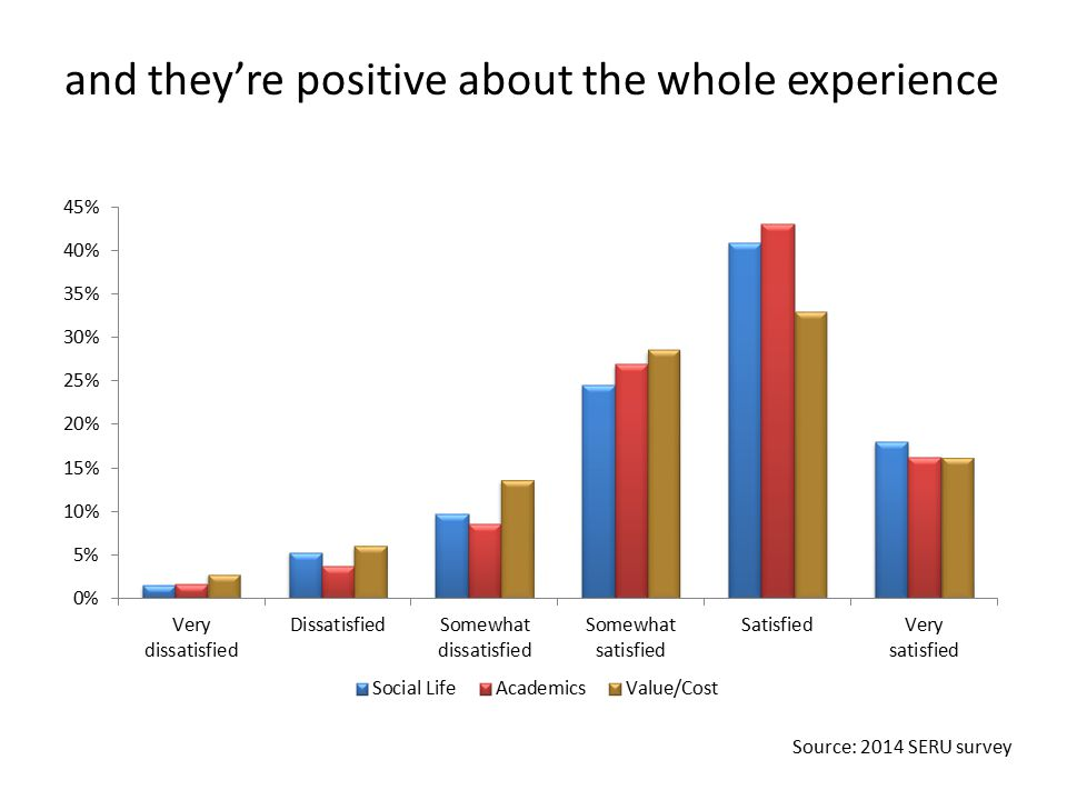 and they're positive about the whole experience Source: 2014 SERU survey