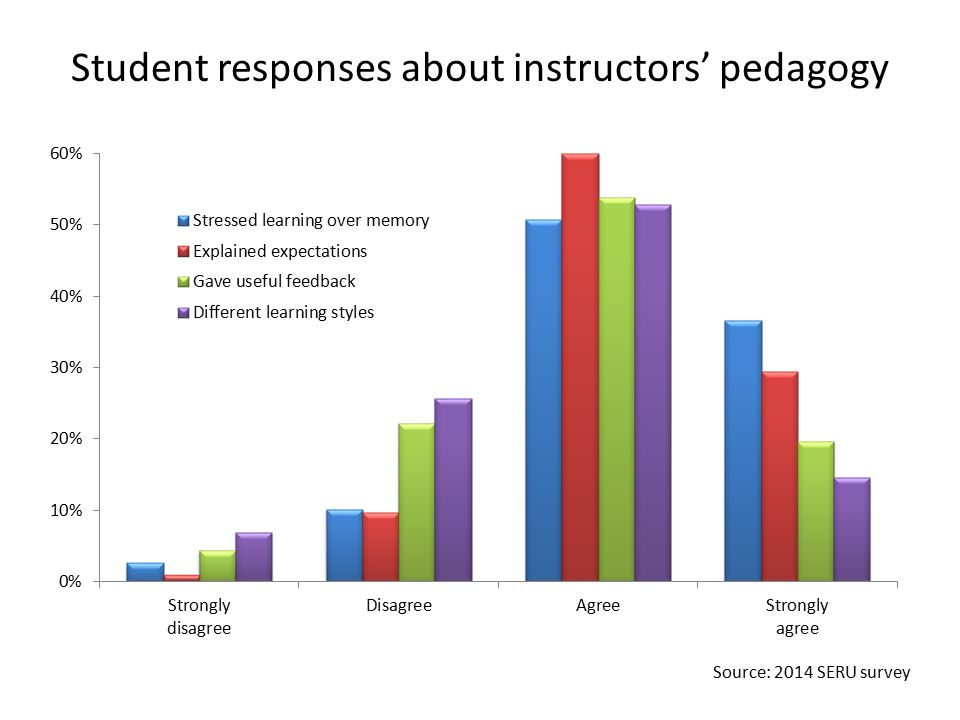 Student responses about instructors' pedagogy Source: 2014 SERU survey
