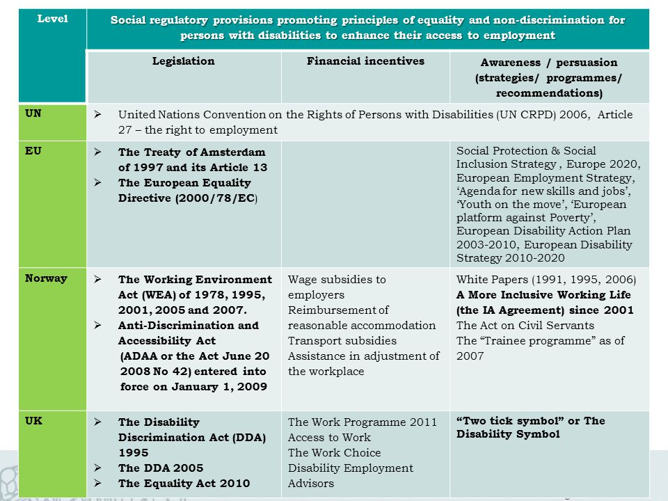 Norwegian Social Research Level Social regulatory provisions promoting principles of equality and non-discrimination for persons with disabilities to enhance their access to employment LegislationFinancial incentives Awareness / persuasion (strategies/ programmes/ recommendations) UN  United Nations Convention on the Rights of Persons with Disabilities (UN CRPD) 2006, Article 27 – the right to employment EU  The Treaty of Amsterdam of 1997 and its Article 13  The European Equality Directive (2000/78/EC ) Social Protection & Social Inclusion Strategy, Europe 2020, European Employment Strategy, 'Agenda for new skills and jobs', 'Youth on the move', 'European platform against Poverty', European Disability Action Plan 2003-2010, European Disability Strategy 2010-2020 Norway  The Working Environment Act (WEA) of 1978, 1995, 2001, 2005 and 2007.
