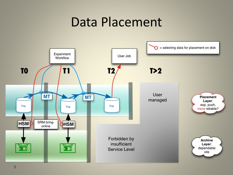 5 Data Placement