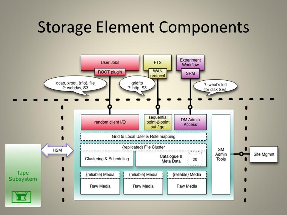 7 Storage Element Components