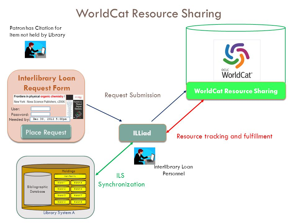 Bibliographic Database Library System A Branch 1 Branch 2 Branch 3 Branch 4 Branch 5 Branch 6 Branch 7 Branch 8 Holdings Main Facility WorldCat WorldCat Resource Sharing User: Password: Needed by: Dec 30, 2012 5:00pm ILLiad Patron has Citation for item not held by Library Interlibrary Loan Request Form Interlibrary Loan Personnel WorldCat Resource Sharing Request Submission Resource tracking and fulfillment ILS Synchronization