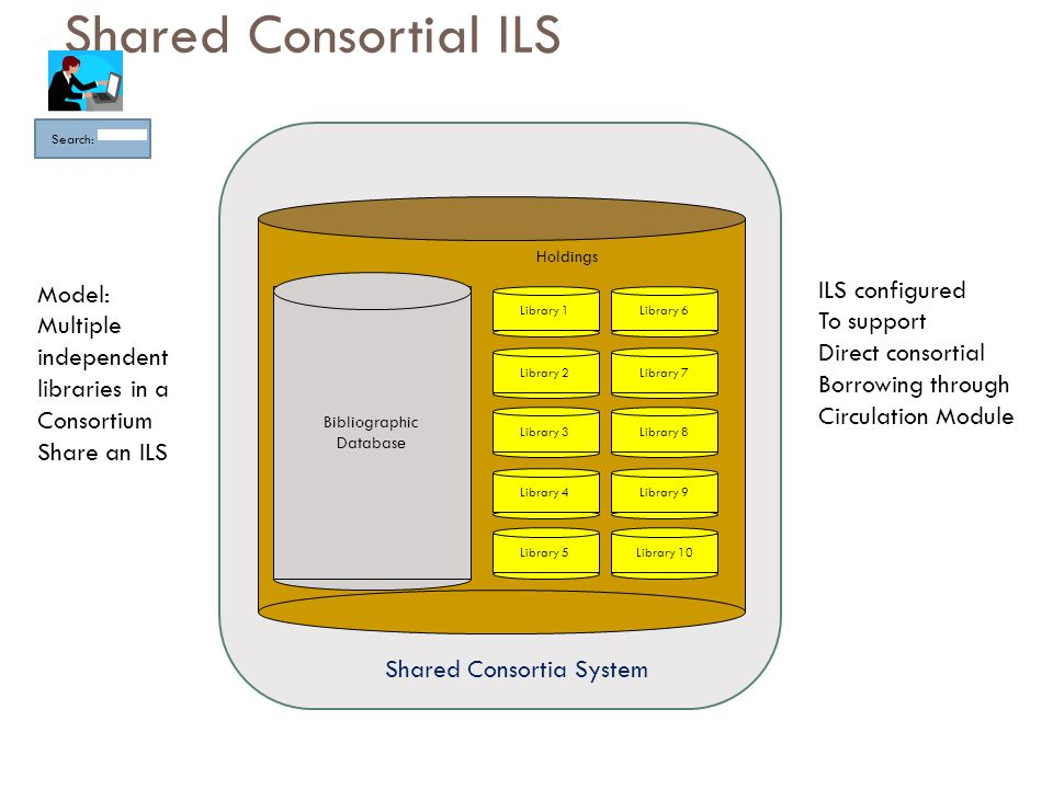 Bibliographic Database Shared Consortia System Library 2 Library 3 Library 4 Library 5 Library 7 Library 8 Library 9 Library 10 Holdings Library 1Library 6 Shared Consortial ILS Search: Model: Multiple independent libraries in a Consortium Share an ILS ILS configured To support Direct consortial Borrowing through Circulation Module