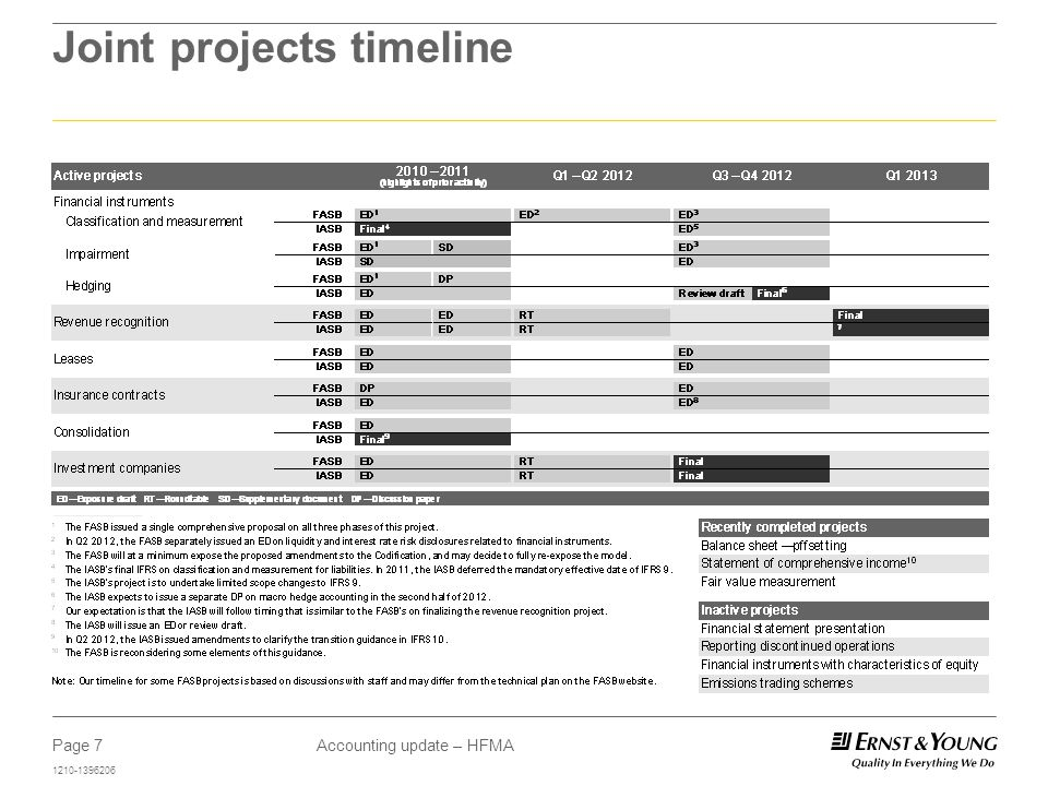 Page 7 1210-1396206 Accounting update – HFMA Joint projects timeline