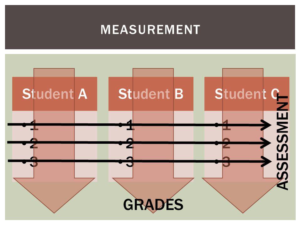 Student A 1 2 3 Student B 1 2 3 Student C 1 2 3 MEASUREMENT GRADES ASSESSMENT