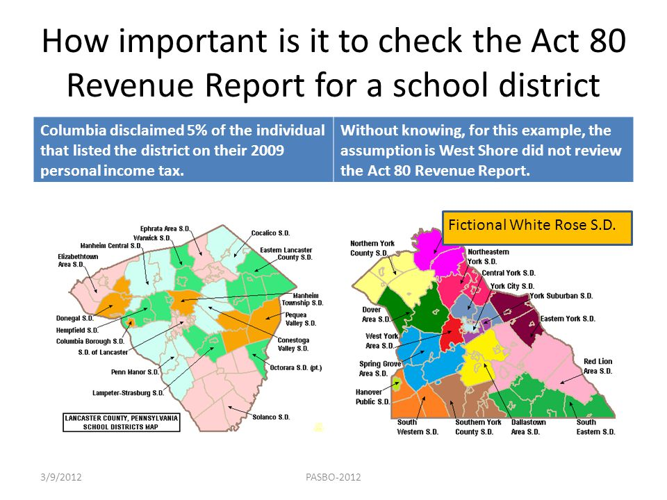 How important is it to check the Act 80 Revenue Report for a school district Columbia disclaimed 5% of the individual that listed the district on thei