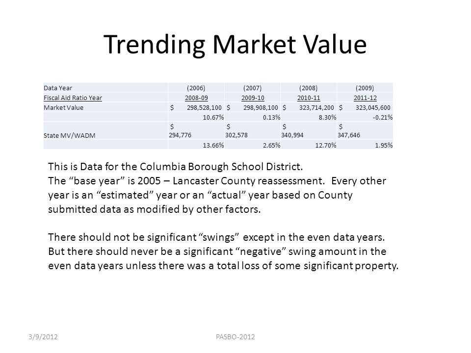 Trending Market Value Data Year(2006)(2007)(2008)(2009) Fiscal Aid Ratio Year2008-092009-102010-112011-12 Market Value $ 298,528,100 $ 298,908,100 $ 3
