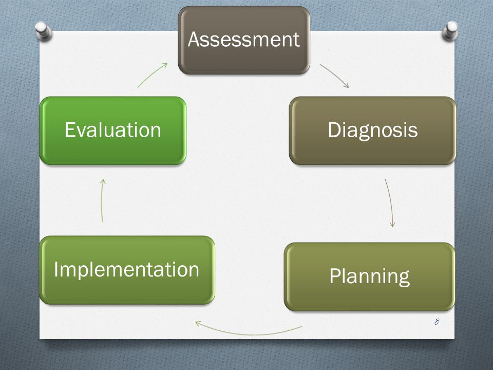 AssessmentDiagnosisPlanningImplementationEvaluation 8