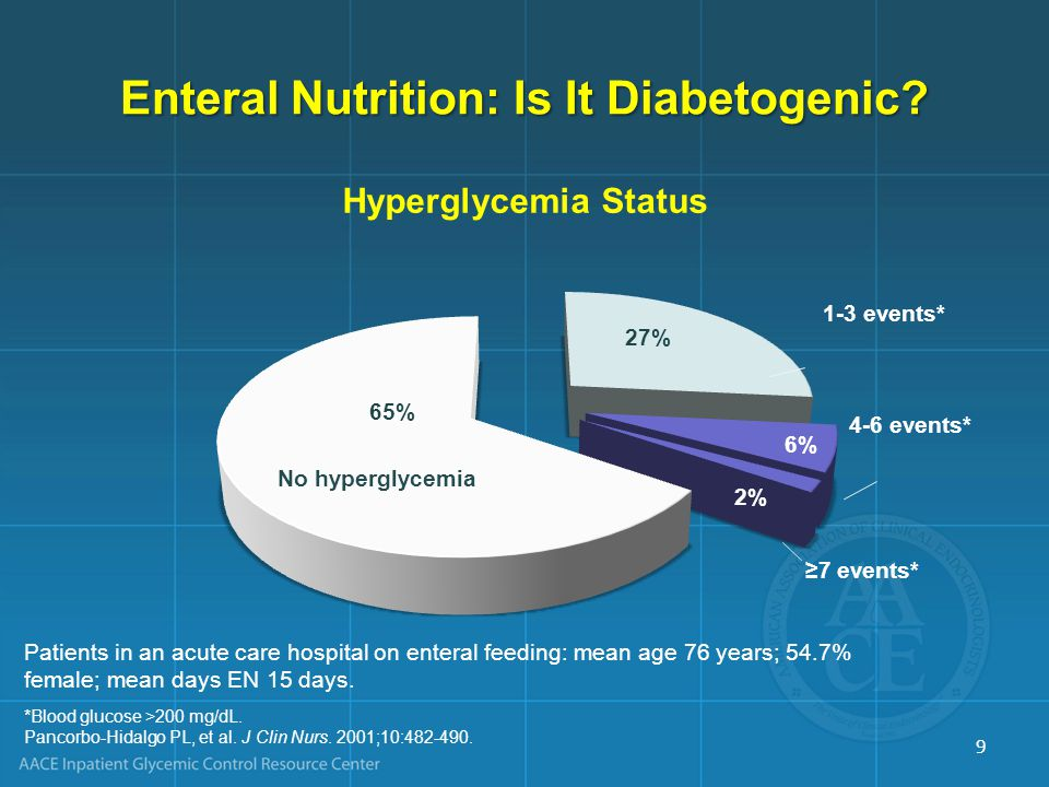 *Blood glucose >200 mg/dL. Pancorbo-Hidalgo PL, et al. J Clin Nurs. 2001;10:482-490. Patients in an acute care hospital on enteral feeding: mean age 7