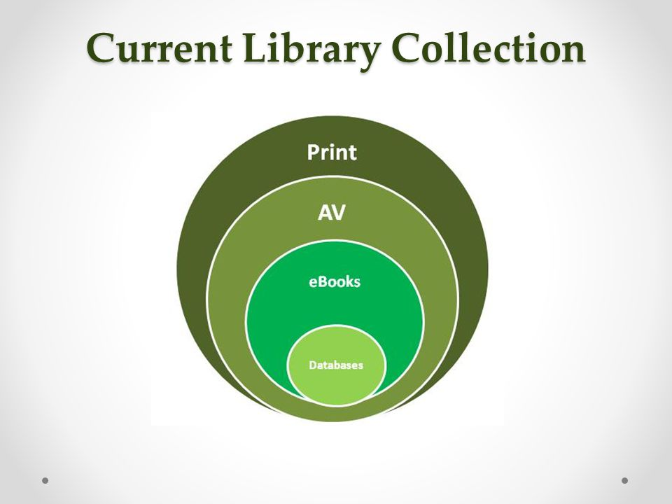 Library collection already contains a large amount of digital content.