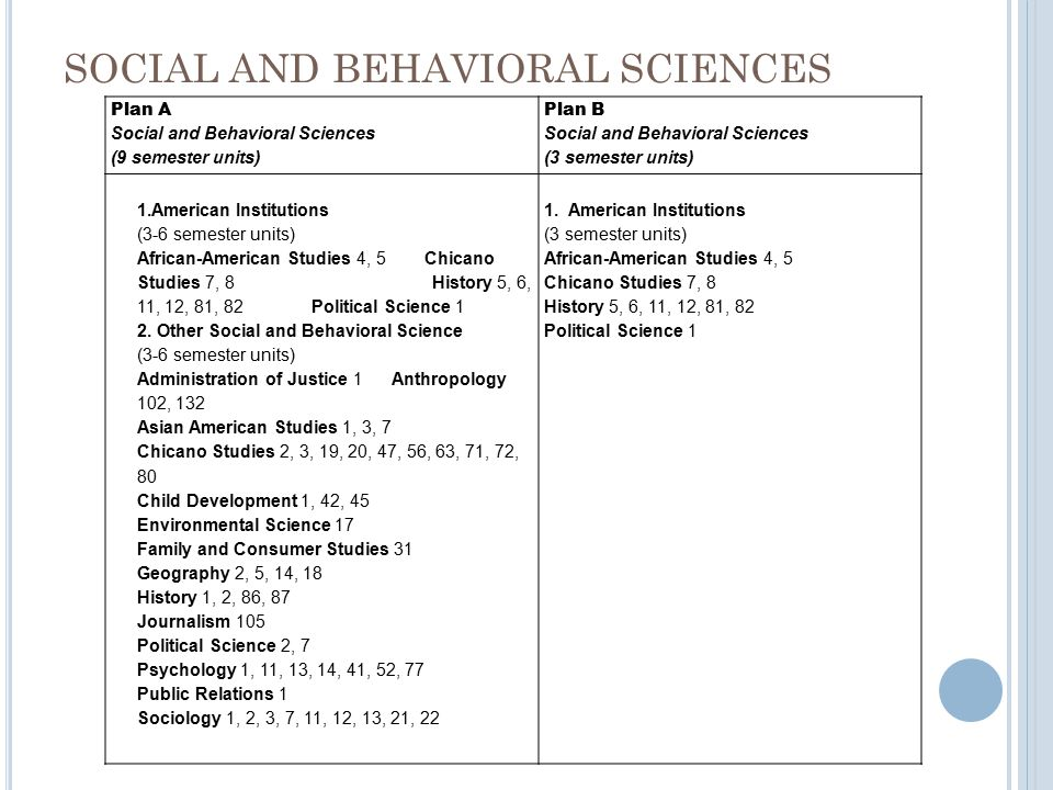 SOCIAL AND BEHAVIORAL SCIENCES Plan A Social and Behavioral Sciences (9 semester units) Plan B Social and Behavioral Sciences (3 semester units) 1.American Institutions (3-6 semester units) African-American Studies 4, 5 Chicano Studies 7, 8 History 5, 6, 11, 12, 81, 82 Political Science 1 2.