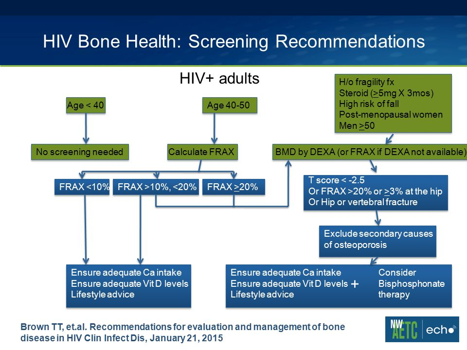 HIV Bone Health: Screening Recommendations HIV+ adults Age < 40Age 40-50 H/o fragility fx Steroid (>5mg X 3mos) High risk of fall Post-menopausal women Men >50 No screening neededCalculate FRAXBMD by DEXA (or FRAX if DEXA not available) FRAX <10%FRAX >10%, <20%FRAX >20% T score < -2.5 Or FRAX >20% or >3% at the hip Or Hip or vertebral fracture Exclude secondary causes of osteoporosis Ensure adequate Ca intake Ensure adequate Vit D levels Lifestyle advice Consider Bisphosphonate therapy Ensure adequate Ca intake Ensure adequate Vit D levels Lifestyle advice + Brown TT, et.al.